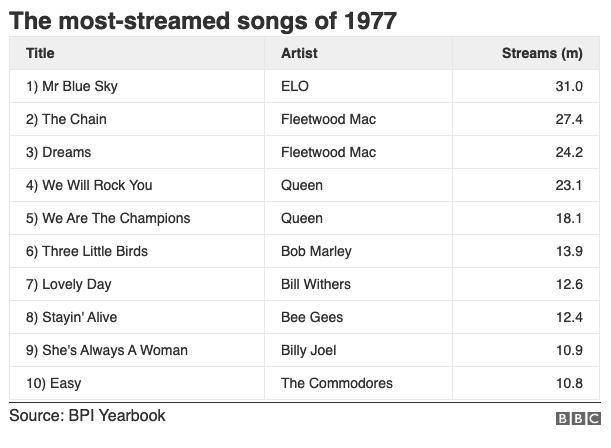 1977 ชวนย้อนดู 6 'ปีทอง' ที่ วงการดนตรี เฟื่องฟูที่สุด!