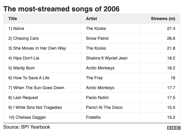 2006 ชวนย้อนดู 6 'ปีทอง' ที่ วงการดนตรี เฟื่องฟูที่สุด!